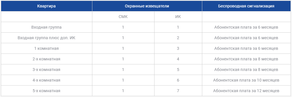 Цены на охрану квартиры в Алматы