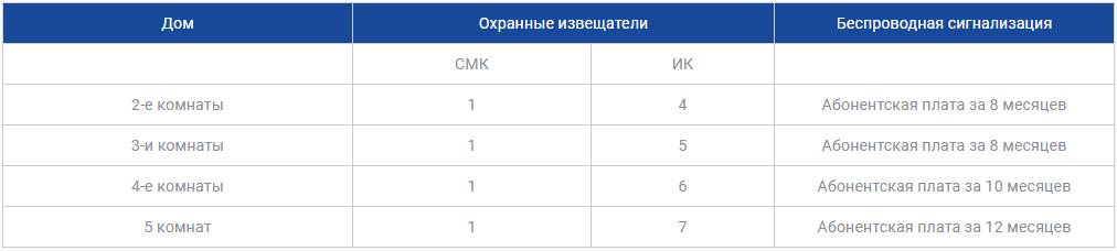 Цены на охрану дома в Алматы