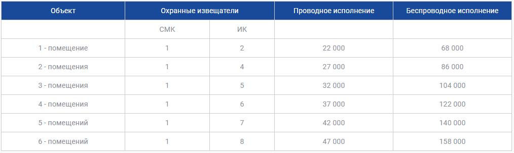 Цены на охрану бизнеса в Алматы